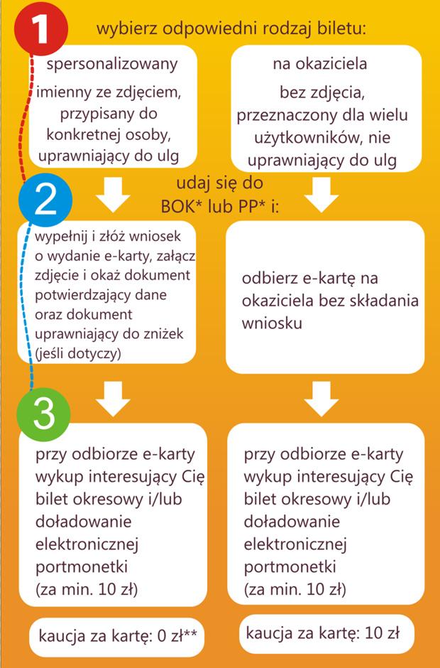 Proces uzyskiwania e-karty